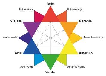 circulo-estrella-cromatica-micropigmentacion-pigmentos-correctores-colorimetria