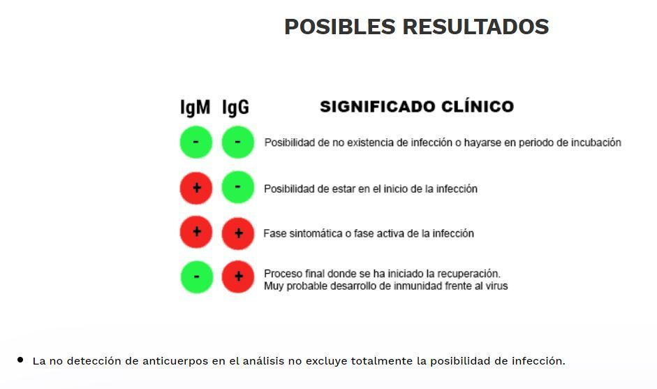 resultados-test-coronavirus-covid-19-madrid