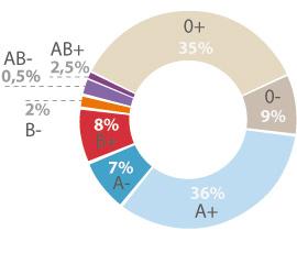 micropigmentación-grupo-sanguíneo